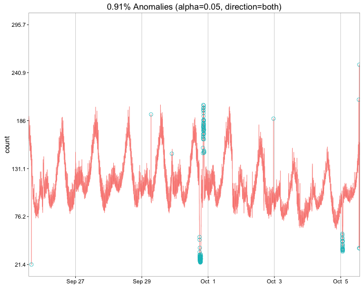 A Graphical Extension of Twitter's AnomalyDetection Package
